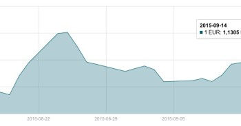 JAV dolerio kursas Rugsėjo 14 d. mini