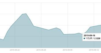 JAV dolerio kursas rugsėjo 16 d. mini