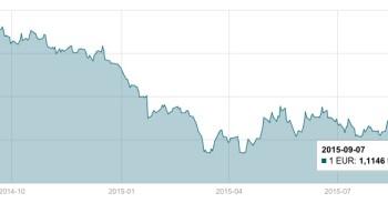 Bankai.lt EUR/USD metų grafikas mini