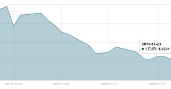 JAV dolerio kursas lapkričio 23 d. mini