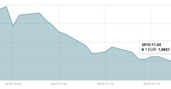 JAV dolerio kursas lapkričio 24 d. mini