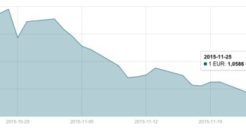 JAV dolerio kursas lapkričio 25 d.