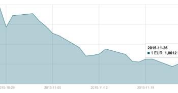 JAV dolerio kursas lapkričio 26 d. mini