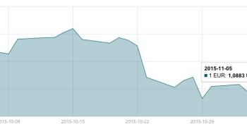 JAV dolerio kursas lapkričio 5 d. mini