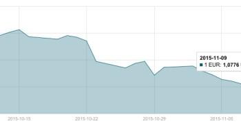 JAV dolerio kursas lapkričio 9 d. mini