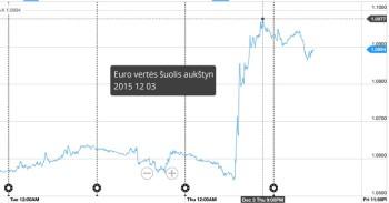 Euro vertės šuolis mini