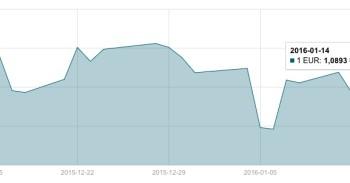JAV dolerio kursas sausio 14 d. mini