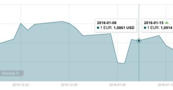 Euro ir JAV dolerio kursas (2016 01 08 - 2016 01 15) mini