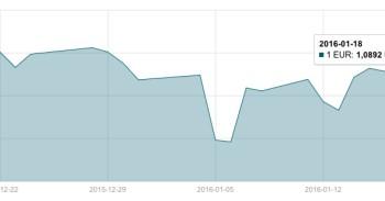 JAV dolerio kursas sausio 18 d. mini