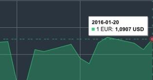 JAV dolerio kursas sausio 20 d. mini