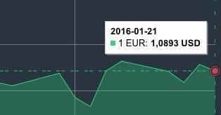 JAV dolerio kursas sausio 21 d. mini
