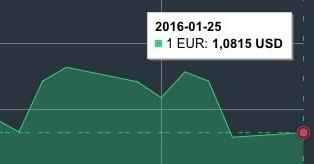 JAV dolerio kursas sausio 25 d. mini