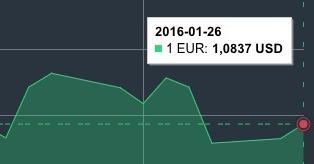 JAV dolerio kursas sausio 26 d. mini