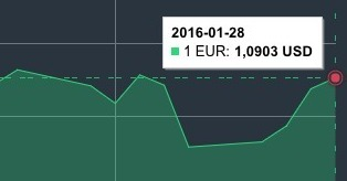 JAV dolerio kursas sausio 28 d. mini