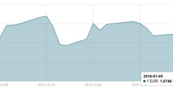 JAV dolerio kursas sausio 5 d. mini