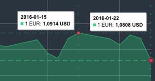 JAV dolerio kursas sausio 22 d. mini