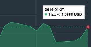 JAV dolerio kursas sausio 27 d. mini