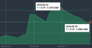 EUR/USD kurso pokytis vasario 12-19 d. mini