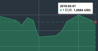 JAV dolerio kursas vasario 1 d. mini