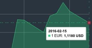 JAV dolerio kursas vasario 15 d. mini