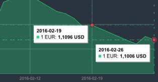 Vasario 19 d. - 26 d. EUR/USD grafikas mini
