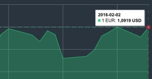 JAV dolerio kursas vasario 2 d. mini