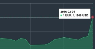 JAV dolerio kursas vasario 4 d. mini
