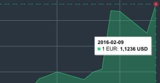 JAV dolerio kursas vasario 9 d. mini