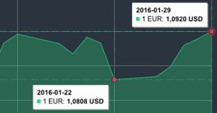 Sausio 22 - 29 d. eur/usd grafikas mini