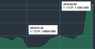 JAV dolerio kursas sausio 29 d. - vasario 5 d. mini