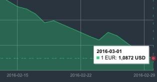 JAV dolerio kursas kovo 1 d. mini