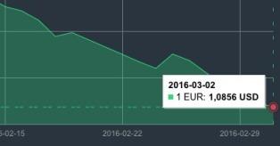JAV dolerio kursas kovo 2 d. mini
