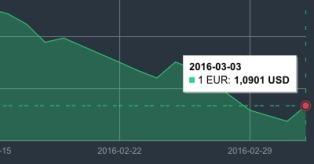 JAV dolerio kursas kovo 3 d. mini