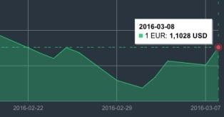 JAV dolerio kursas kovo 8 d. mini