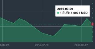 JAV dolerio kursas kovo 9 d. mini