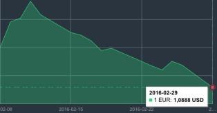 JAV dolerio kursas vasario 29 d. mini