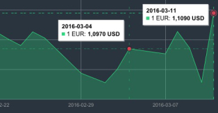 Kovo 4-11 d. EUR/USD kurso pokytis mini
