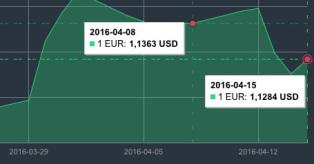 Balandžio 8-15 d. EUR/USD pokytis mini