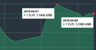 Eur/usd nuo 04 01 iki 04 08 grafikas mini