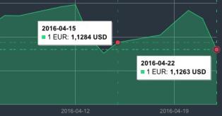EUR/USD kursas balandžio 15-22 d. mini