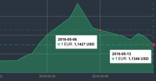 EUR/USD grafikas 2016 m. gegužės 6-13 dienomis mini