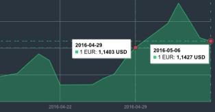 EUR/USD kurso pokytis 04 29 - 05 06 mini
