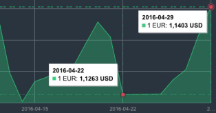EUR/USD kurso pokytos 2016 04 22-29 mini
