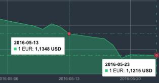 EUR/USD kursas mini