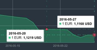 Gegužės 20-27 d. EUR/USD grafikas mini