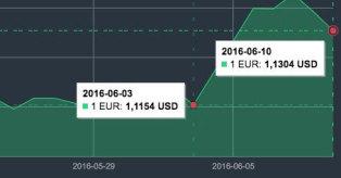 EUR/USD kurso pokytis mini