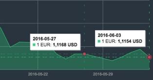 EUR/USD kursas gegužės gale mini