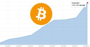 Bitcoin kaina spalio 12 d. mini
