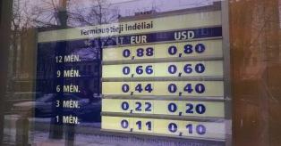 Indėlių palūkanų pokyčiai vasario mėnesį bankuose ir kredito unijose mini