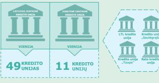 4 kredito unijos rengiasi tapti specializuotais bankais mini